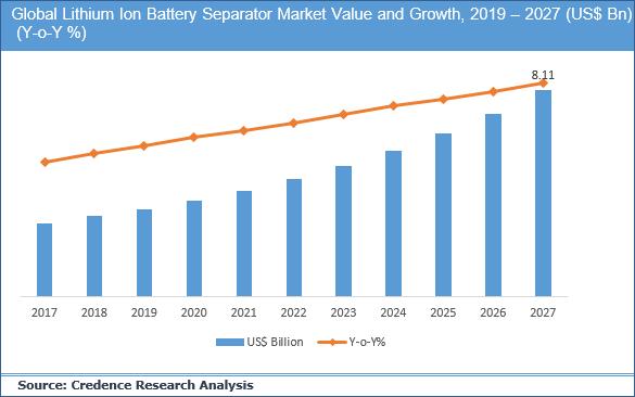 Lithium Ion Battery Separator Market