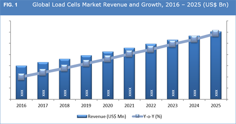 Load Cells Market