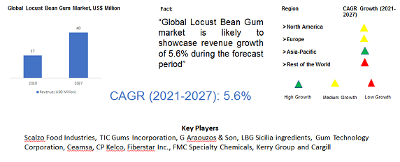 Global Locust Bean Gum Market