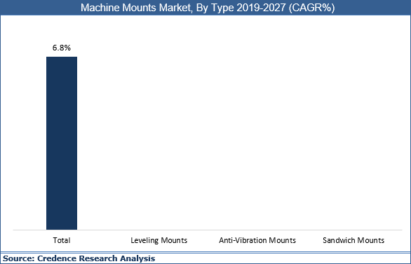 Machine Mounts Market