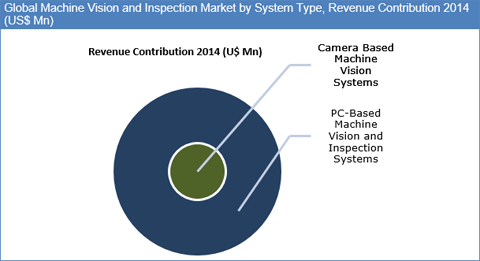 Machine Vision and Inspection System Market