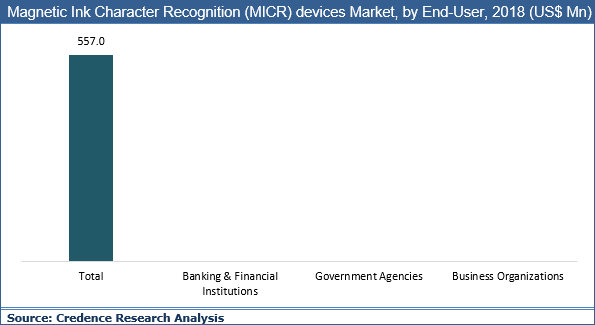 Magnetic Ink Character Recognition (MICR) Devices Market