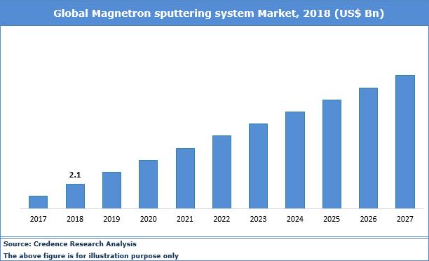 Magnetron Sputtering System Market
