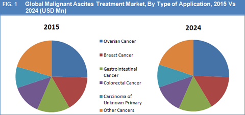 Malignant Ascites Market Size Share Trend And Forecast To 2023
