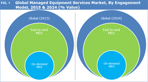 Managed Equipment Services (MES) Market