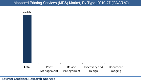 Managed Printing Services (MPS) Market