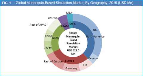 Mannequin-Based Simulation Market