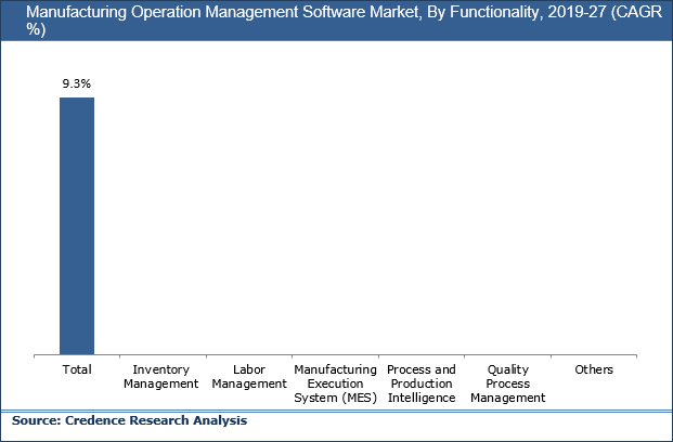Manufacturing Operation Management (MOM) Software Market