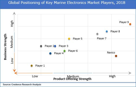 Marine Electronics Market