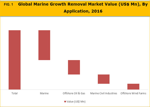 Marine Growth Protection Systems (MGPS) Market