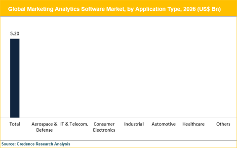 Marketing Analytics Software Market