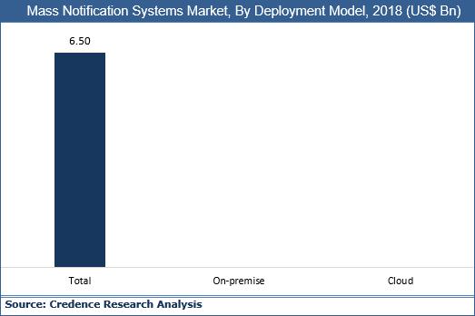 Mass Notification Systems Market