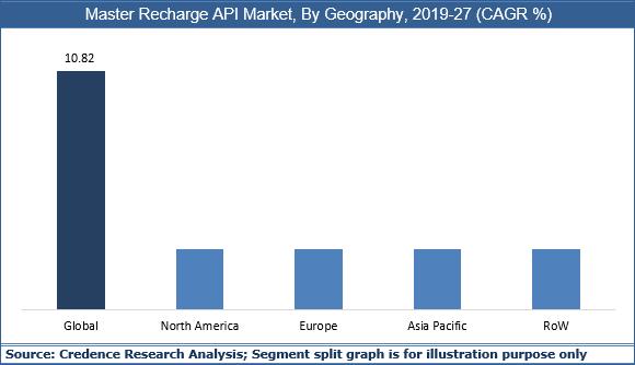 Master Recharge API Market