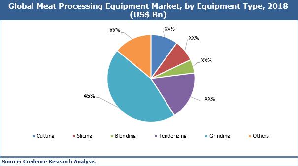 Meat Processing Equipment Market