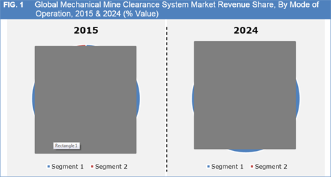 Mechanical Mine Clearance System Market