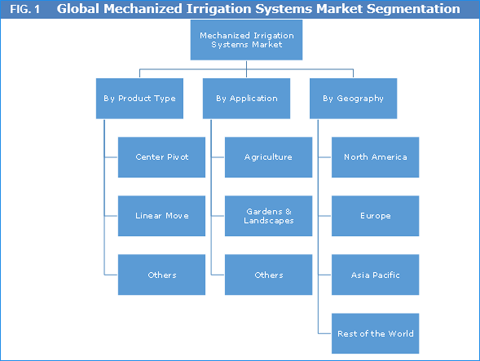 Mechanized Irrigation Systems Market