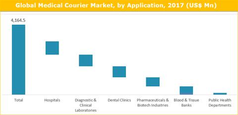 Medical Courier Market