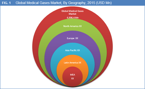 Medical Gases Market