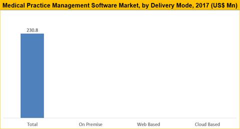 Medical Practice Management Software Market