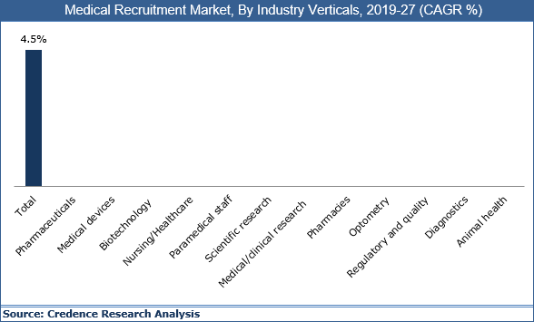 Medical Recruitment Market