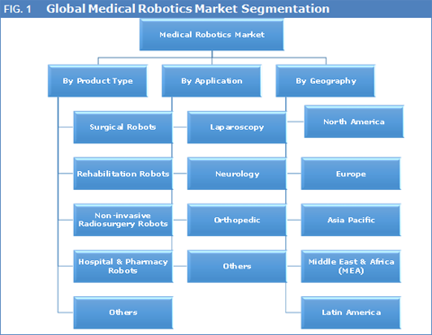 Medical Robotics Market