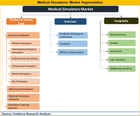 Medical Simulators Market