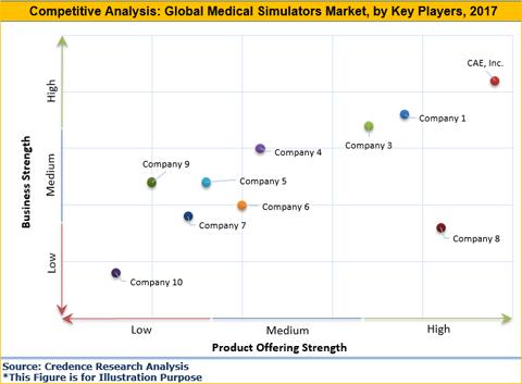 Medical Simulators Market