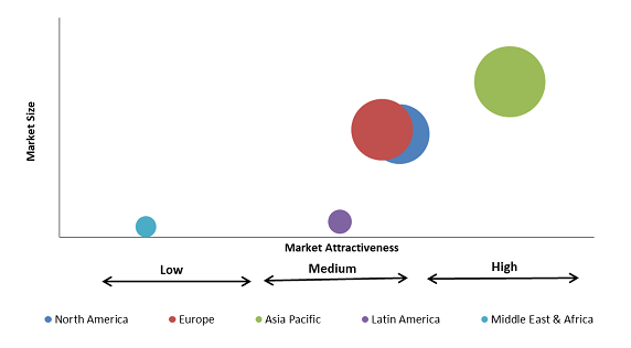 Medium Molecular Weight Polyisobutylene Market
