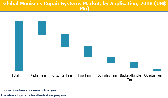 Meniscus Repair Systems Market