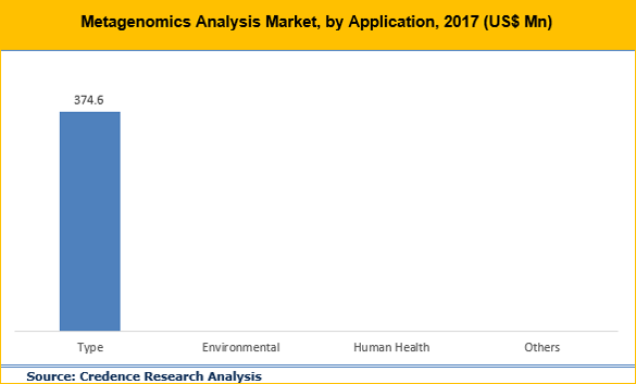 Metagenomics Analysis Market