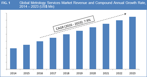 Metrology Services Market
