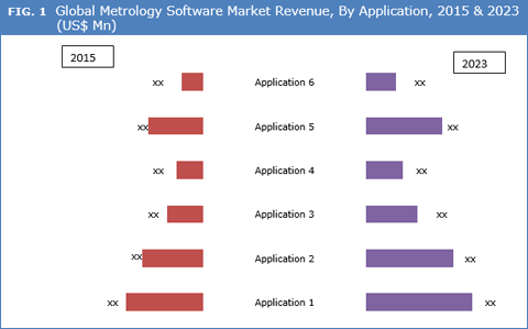 metrology report Global metrology software industry new york, feb 6, 2018 /prnewswire/ -- this report analyzes the worldwide markets for metrology software in us$ thousand.