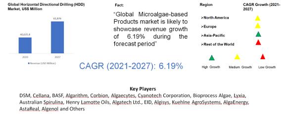 Microalgae-based Products Market
