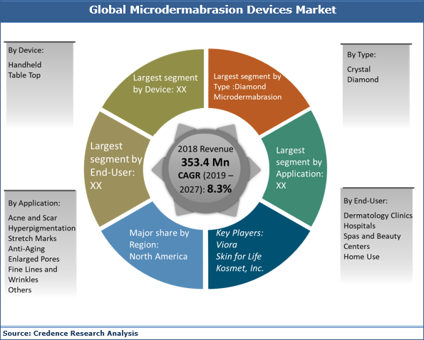 Microdermabrasion Devices Market