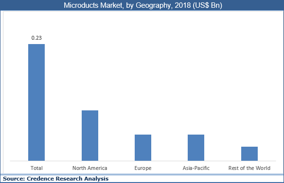 Microducts Market