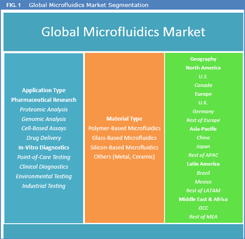 Microfluidics Market Size, Share, Trend, Growth And Forecast