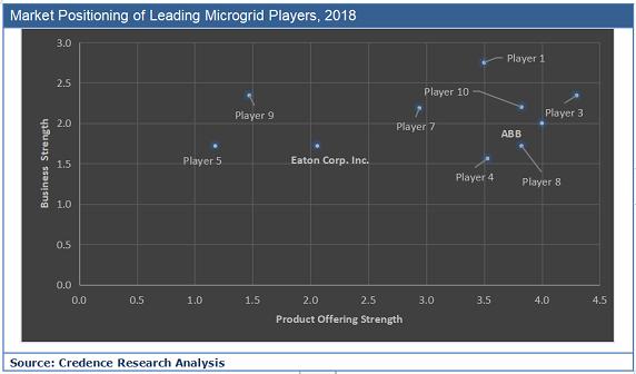 Microgrid Market