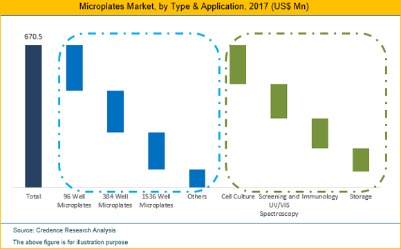Microplates Market