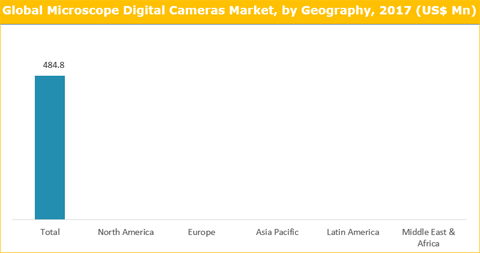 Microscope Digital Cameras Market