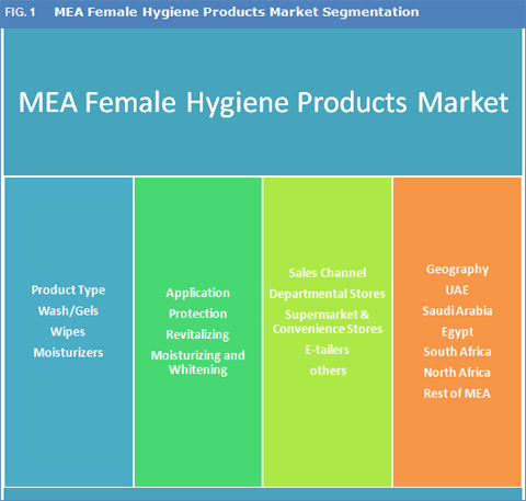 Middle East And Africa Female Hygiene Products Market