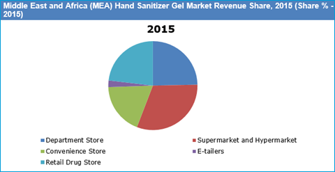 Middle East and Africa Hand Sanitizer Gel Market