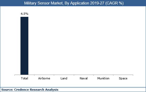 Military Sensor Market