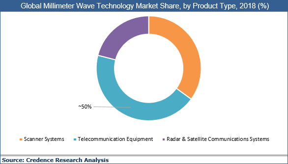 Millimeter Wave Technology Market
