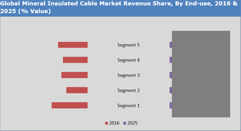 Mineral Insulated Cable Market