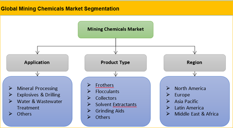 Mining Chemicals Market
