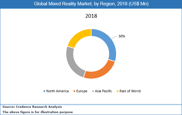 Mixed Reality Market