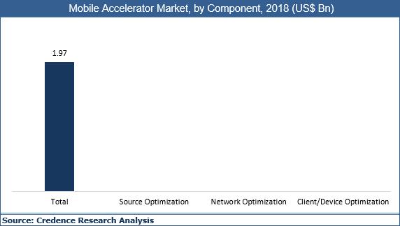 Mobile Accelerator Market