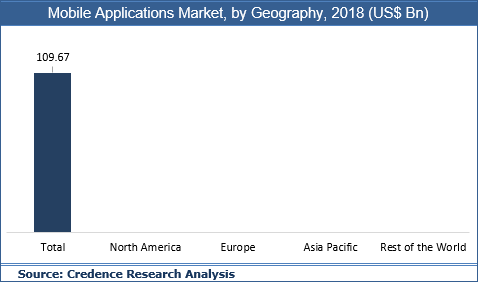Mobile Applications Market