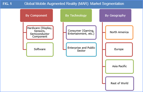 mobile augmented reality mar market and forecasts to 2022. Black Bedroom Furniture Sets. Home Design Ideas