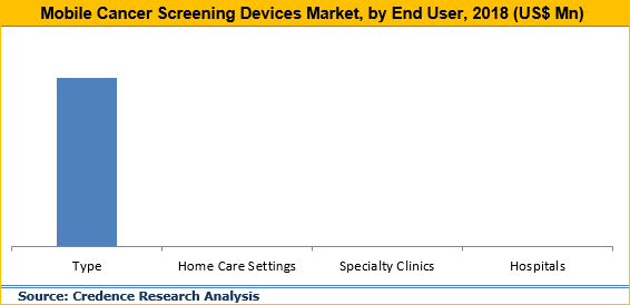 Mobile Cancer Screening Devices Market